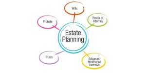 Benefits of Estate Planning